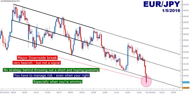EUR/JPY Technical Analysis: A Major Downside Break Has Occured