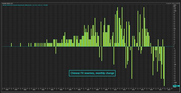 China kollabiert, DAX 3% im Minus und ein Ende des Abverkaufs ist nicht in Sicht