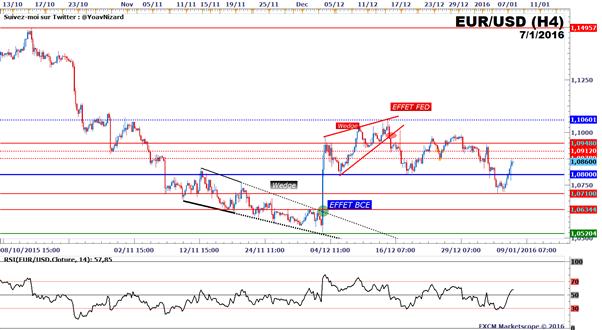 """EUR/USD : Reprise haussière suite aux """"Minutes"""" de la Fed et au chômage en Zone Euro"""