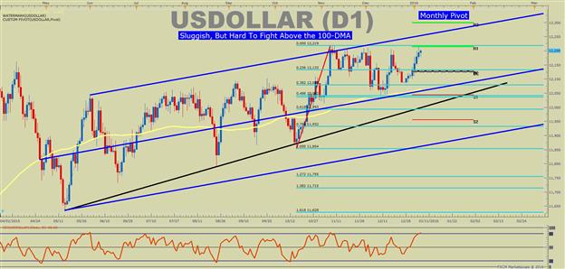 USDOLLAR Technical Analysis: Long Dollar Like Lehman