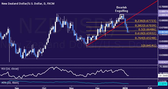 NZD/USD Technical Analysis: Longest Loss Streak in 5 Months