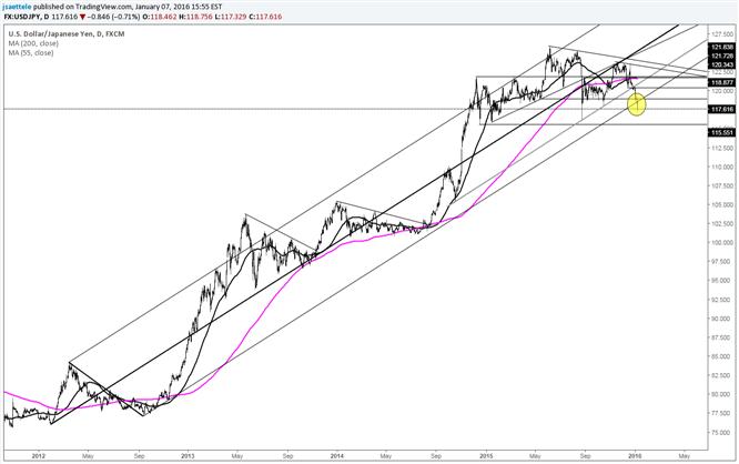 USD/JPY Breaks Long Term Bullish Line