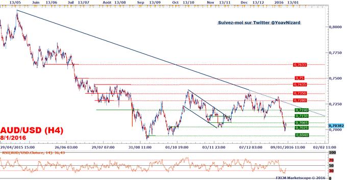 AUD/USD : Le dollar australien profite du sursaut de Shanghai mais le risque reste baissier