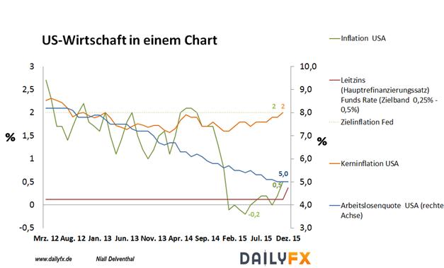EUR/USD: US-Arbeitsmarktbericht stärkt Wahrscheinlichkeit eines weiteren Zinsschrittes der Fed noch in Q1 2016
