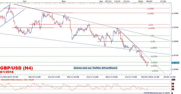 GBP/USD : Baissier mais le rapport NFP sera déterminant