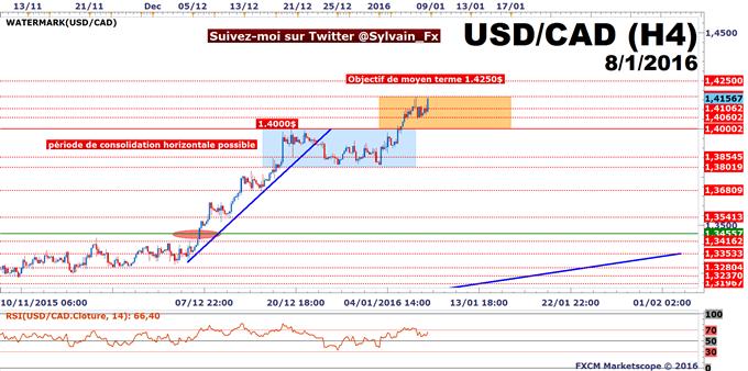 USD/CAD: Une tendance haussière soutenue par un excellent NFP!