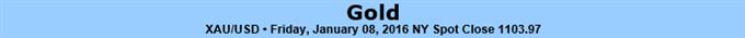 Das sich verschlechternde Sentiment sollte zu Rebound in Gold führen - Unterstützt oberhalb von 1080