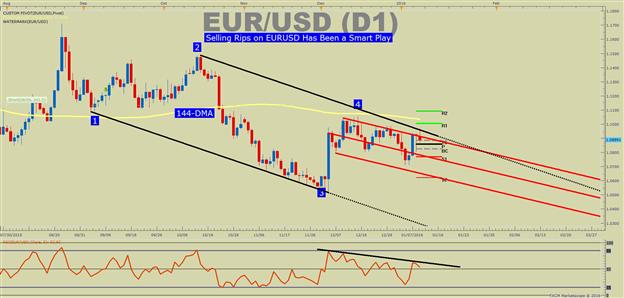 Bearish EUR/USD: Eyeing New 2016 Lows