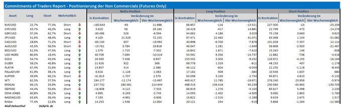 COT-Übersicht: Finanzinvestoren mit 22 Mrd. gegen den Euro; USD-Dollar jedoch mit fallender Nachfrage; US-Indizes, Kupfer & WTI im Risk-Off-Sog