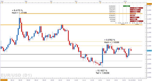 EUR/USD: Mit wieder einkehrender Risikobereitschaft könnte der Euro schwächeln