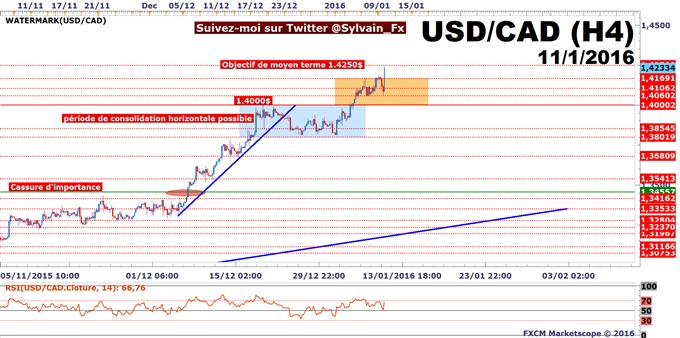 USD/CAD: Notre objectif de moyen terme à 1.4250$ est atteint, et maintenant?