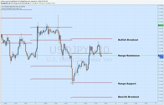 USD/JPY tradet zum Wochenbeginn in Range