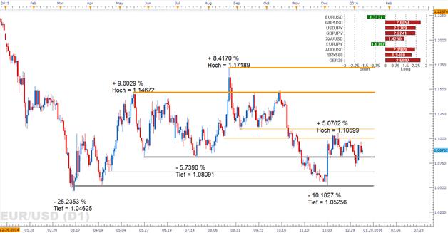 EUR/USD: Fischer und Lacker heute  mit geldpolitischen Signalen?