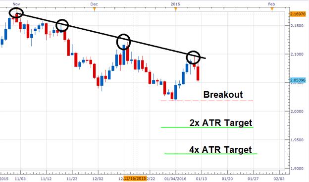 GBP/AUD Bearish Breakout.