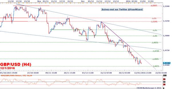 GBP/USD : Le taux de change se maintient sous une ligne de tendance baissière