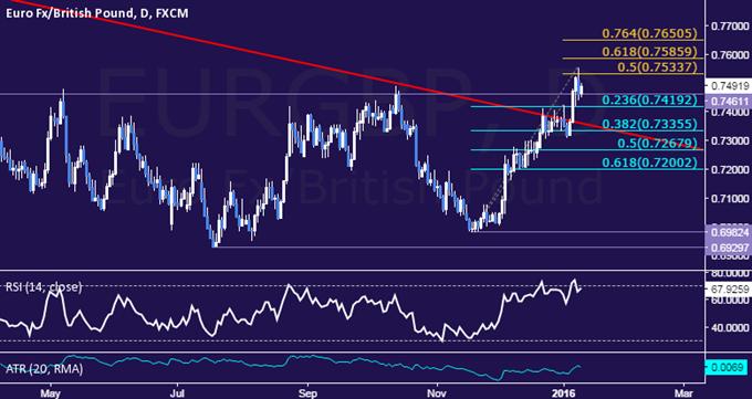 EUR/GBP Technical Analysis: 10-Month Double Top Broken