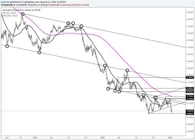 AUD/USD In Precarious Position