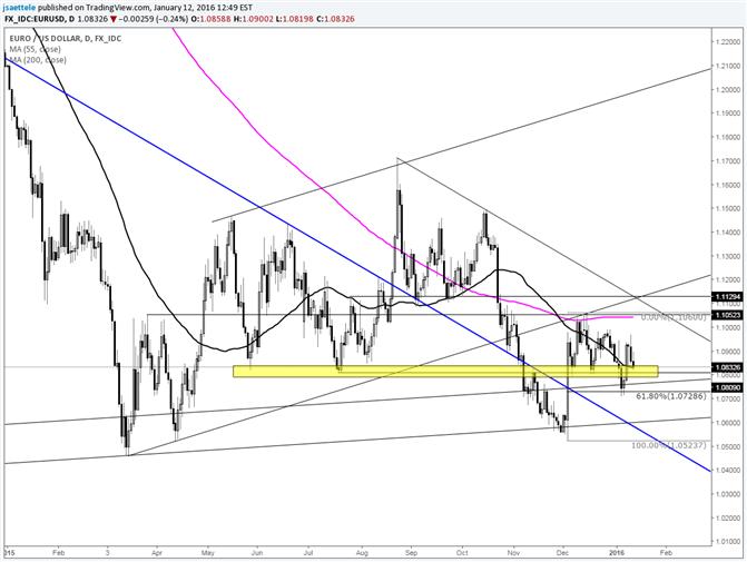 EUR/USD 1.0800 is the Bull/Bear Dividing Line