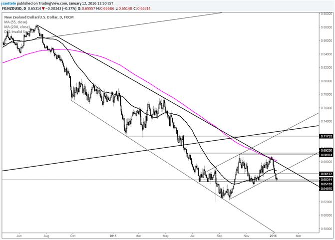 NZD/USD Trendline Break Portends Lower Levels