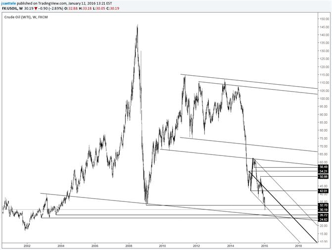 Crude Oil: Hysterie in Bären-Abdeckung; 26,72 ist zu beobachten