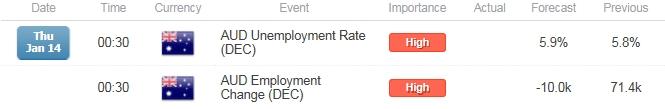 AUD/USD Australia Employment