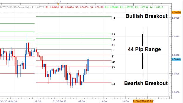 EUR/USD Bearish Breakout Fails