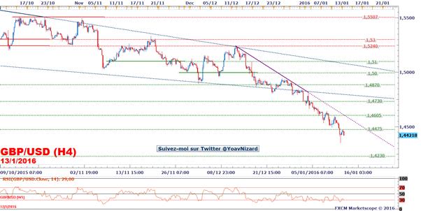 GBP/USD : La livre sterling reste baissière à la veille de l'intervention de la Banque d'Angleterre
