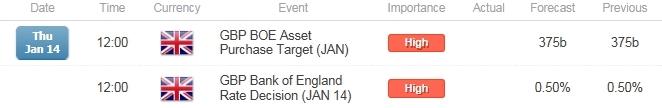 GBP/USD BoE