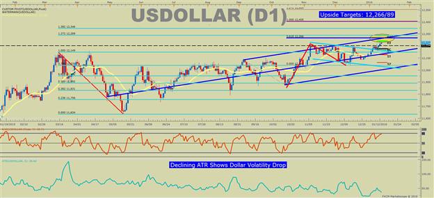 US DOLLAR Technical Analysis: A Boring Bull Market Like 2012 SPX500
