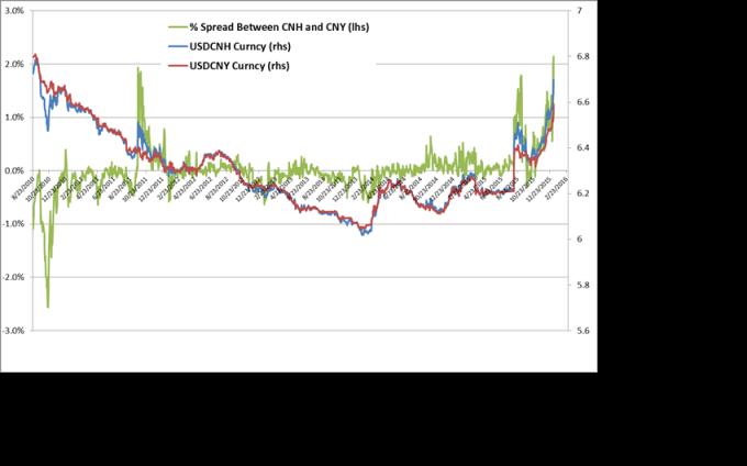 USDCNH/USDCNY : La monnaie de la Chine chute, quels sont les risques ?