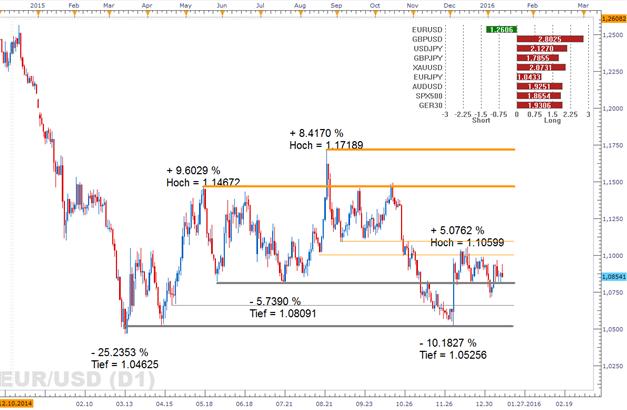 EUR/USD: Auflösen von Carry-Traders bot Euro zwischenzeitlich Treibstoff