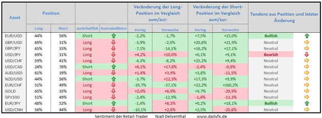 Speculative Sentiment Index - Forex, S&P 500 Indikation und Gold - 14.01.2015