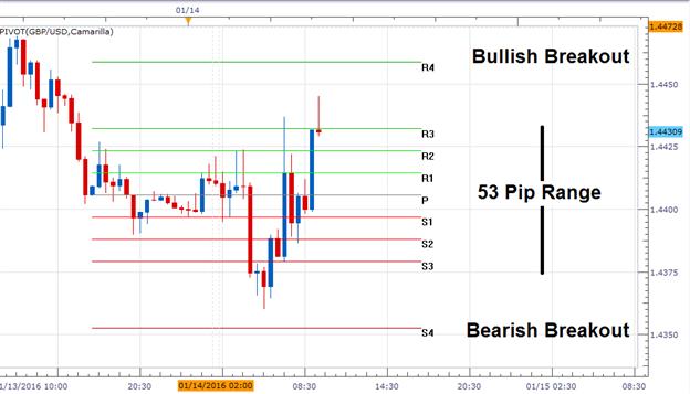 Das GBP/USD tradet nach Zinsentscheid in einer Range
