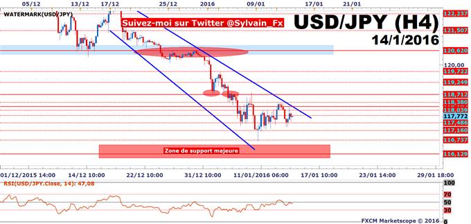 USD/JPY: Le taux de change teste une résistance de taille!