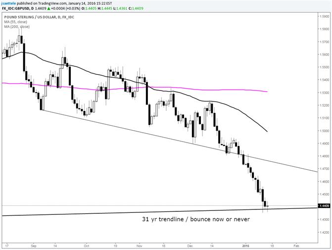 GBP/USD Daily Doji at 31 Year Trendline