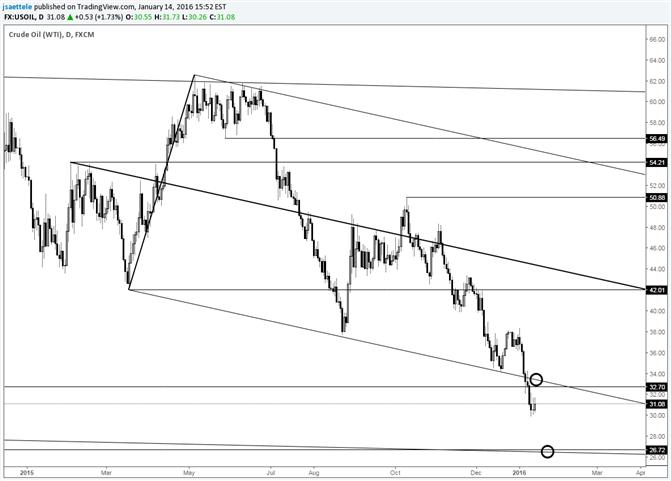 Crude Oil: Test für den Bounce ist 33,50