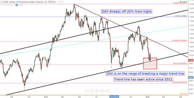 Stocks Still Falling, Fed Still Talking: Higher Rates a Harsh Reality