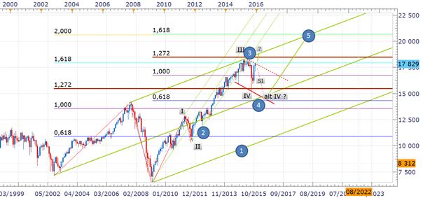 Dow Jones : Le décompte elliottiste après correction avec Nicolas Lavallée