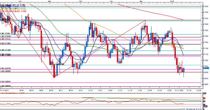 EUR/USD Threatens Range; Retail FX Remains Net-Short Ahead of ECB
