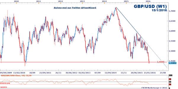 GBP/USD : Le statu quo de la Banque d'Angleterre soutient la tendance baissière de long terme