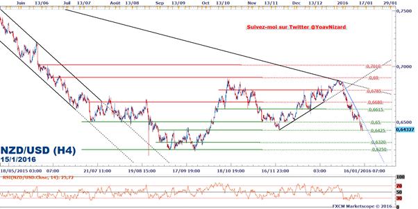 NZD/USD_:_La_Chine_et_le_dollar_US_font_plier_le_cours