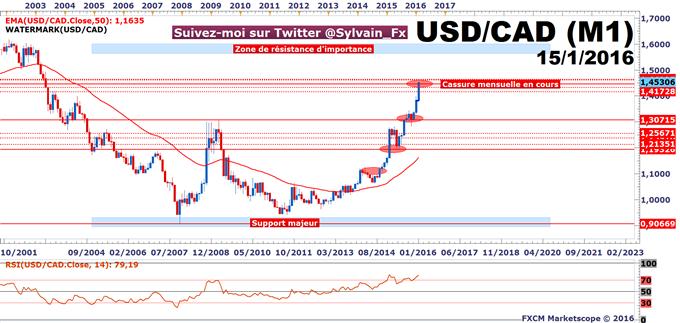 USD/CAD_-_WTI:_Analyse_croisée_de_deux_actifs_à_fortes_tendances.