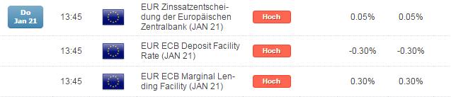 Werden der DAX und die EZB in der kommenden Woche wieder Freunde?