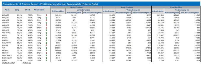 """COT-Übersicht: Institutionelle Spekulanten erhöhen Druck auf die Aktienmärkte, Spuren von """"Risk Off"""" Positionsumschichtungen"""