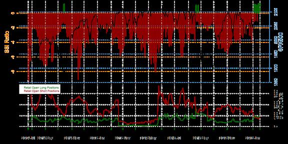 S&P 500 : La majorité des traders particuliers achète la tendance baissière