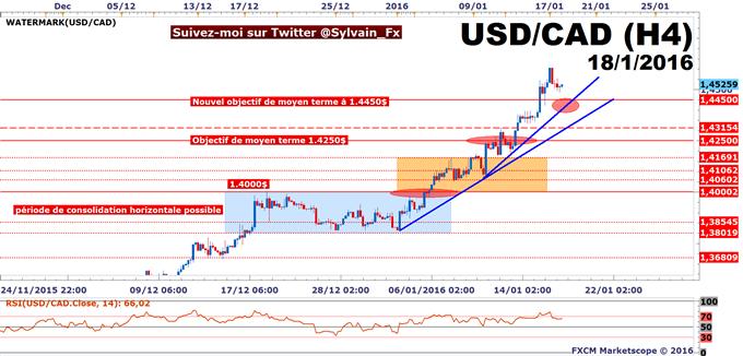 USD/CAD: Le taux de change reste haussier grace au WTI.