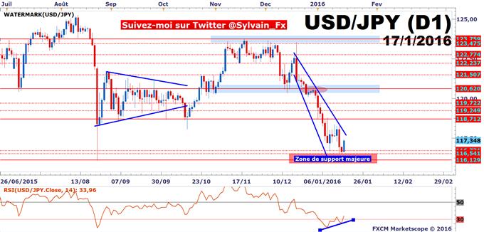 USD/JPY: Stabilisation du taux de change à l'approche d'un support mensuel!