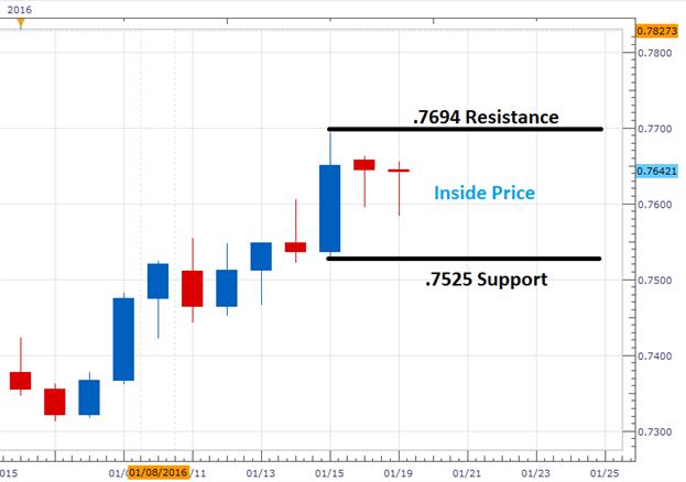 EUR/GBP Inside Bar Breakout