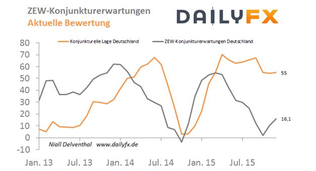 EUR/USD: Inflation in Deutschland ohne Revision  - ZEW-Konjunkturerwartungen voraus