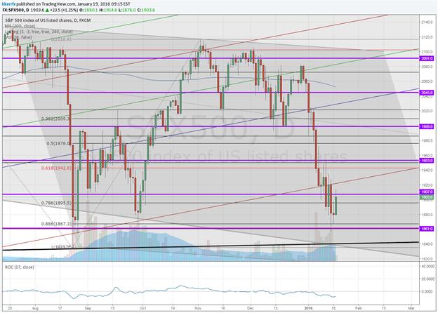 S&P 500 - Everybody Too Bearish Too Soon?